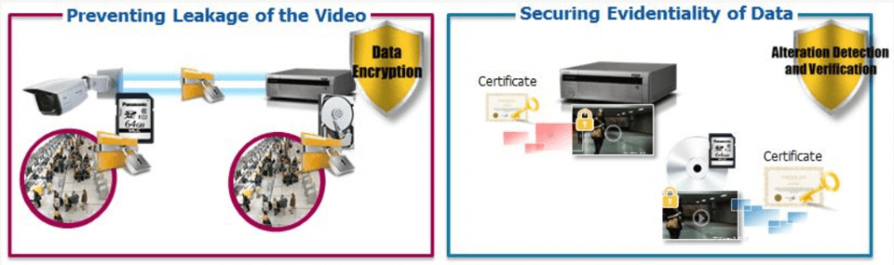 Preventing Leakage of the Video