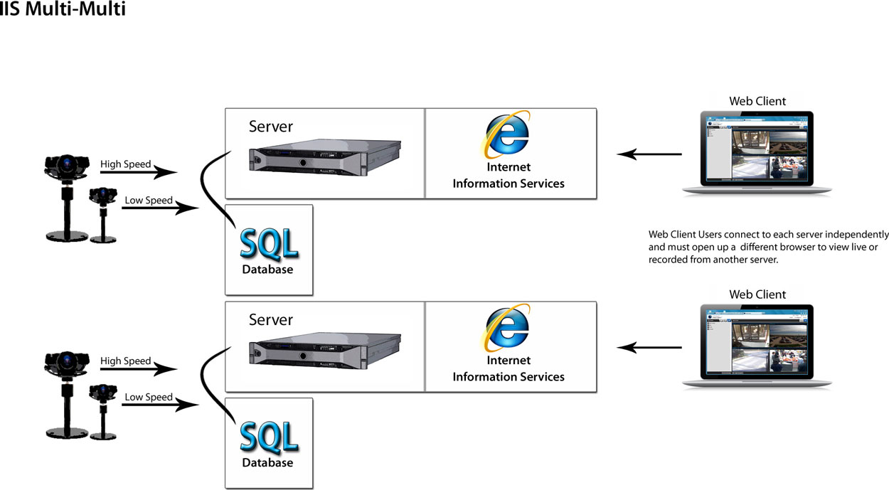 Multi IP Server with multi databases Setup for Video Surveillance
