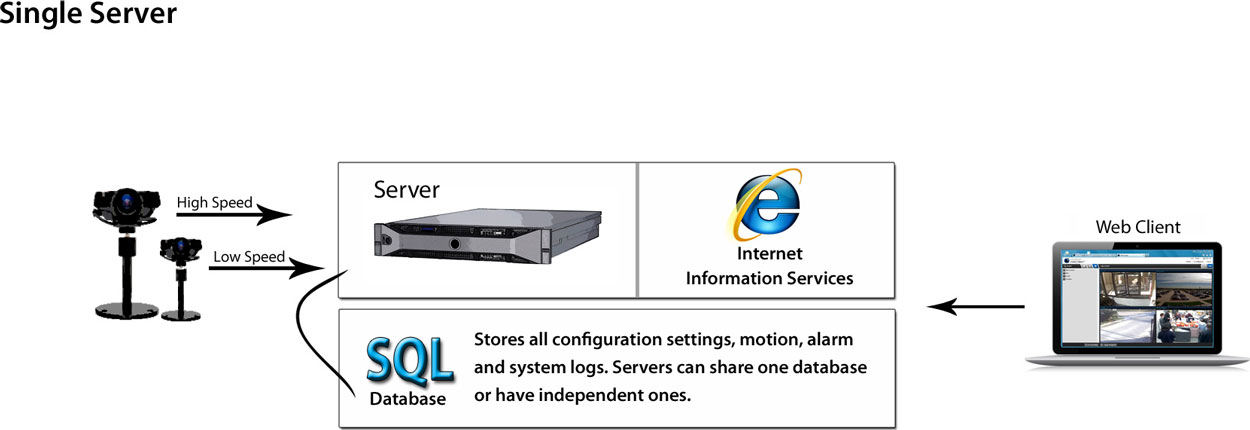 Multi IP Server with single database Setup for Video Surveillance