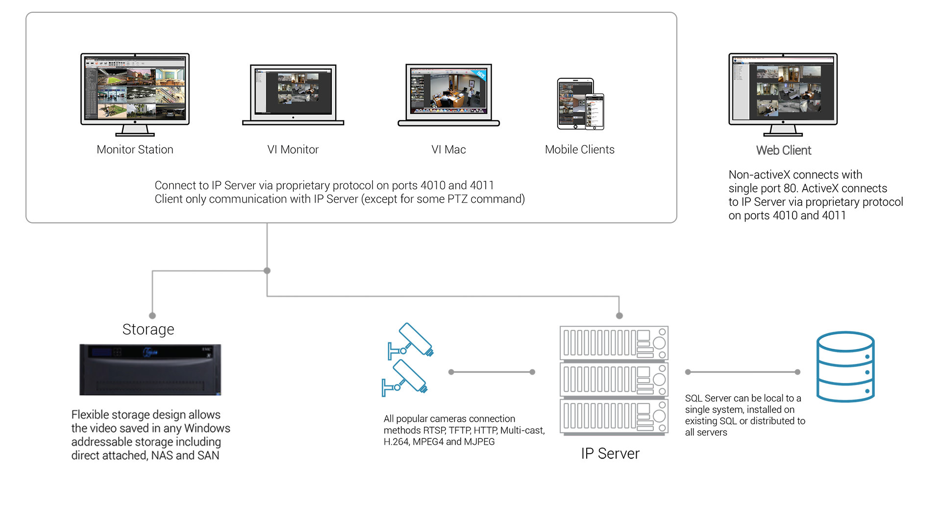 IP Server for video surveillance