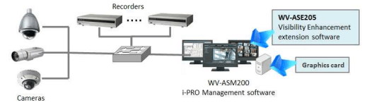 Figure 3: System configuration example of Panasonic Visibility Enhancement Software.