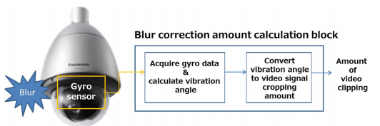Gyro Detection