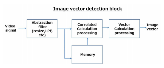 Image Vector Detection