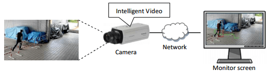 Camera-based system: Intelligent Video feature runs on the camera.