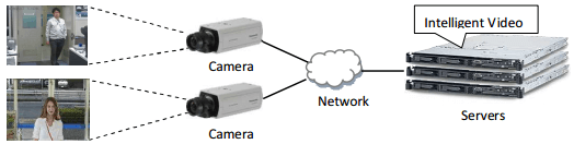 Server-based system: Intelligent Video application runs on the central servers.
