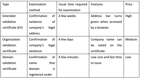 Types of CA-signed certificates