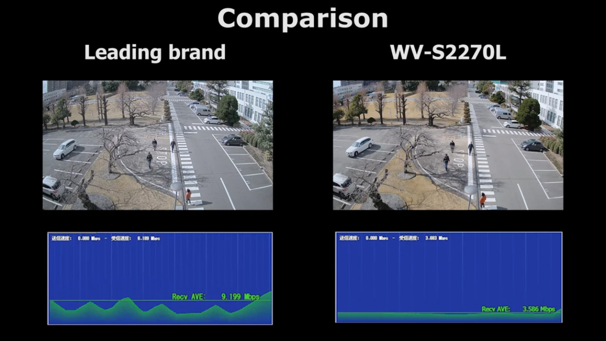 Smart 4K Bit Rate Control with H.264 VS Smart Coding with H.265