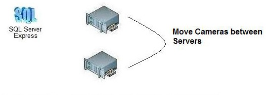 Server side load balancing for your video surveillance system.